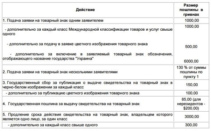 Регистрация торговой марки  подводные камни df930aafebf