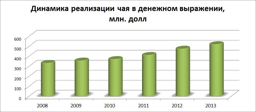 Продажи чая Украина, брендинговое агентство, рынок чая в Украине, маркетинговое исследование, особенности рынка, чайный рынок, виды чая, анализ рынка, тенденции развития, анализ потребителей, предпочтения потребителей, экспорт и импорт, структура рынка, прогнозы и пер