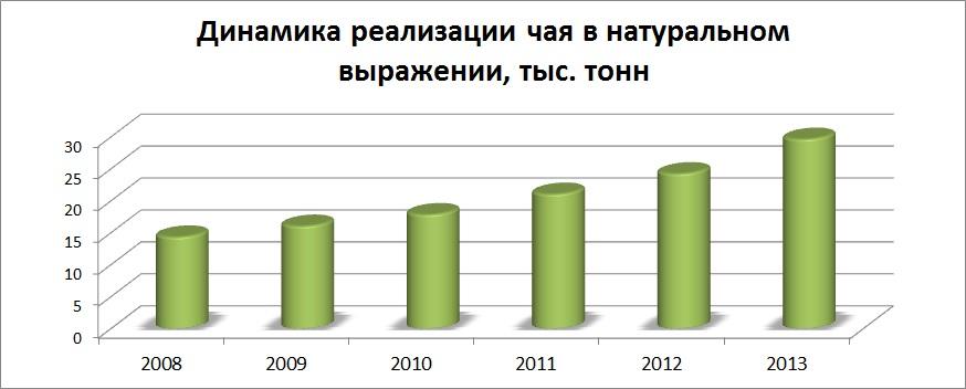 Уровень продаж чая, брендинговое агентство, рынок чая в Украине, маркетинговое исследование, особенности рынка, чайный рынок, виды чая, анализ рынка, тенденции развития, анализ потребителей, предпочтения потребителей, экспорт и импорт, структура рынка, прогнозы и пер