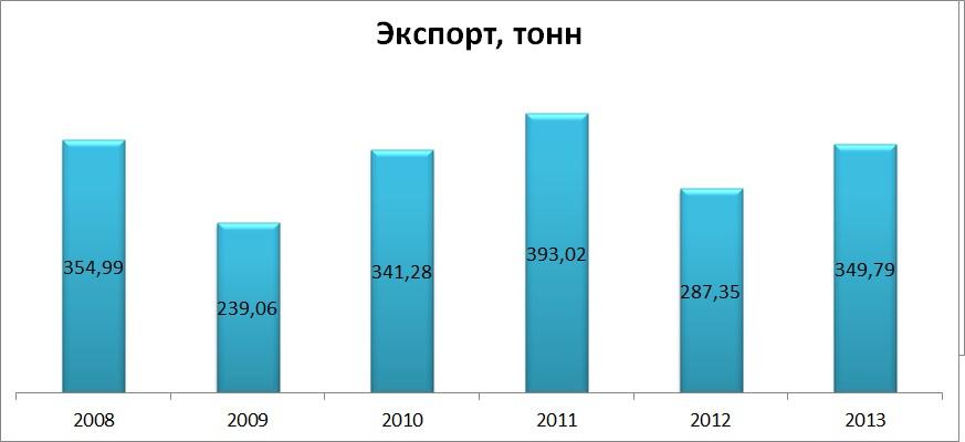 Экспортеры чая Украина, брендинговое агентство, рынок чая в Украине, маркетинговое исследование, особенности рынка, чайный рынок, виды чая, анализ рынка, тенденции развития, анализ потребителей, предпочтения потребителей, экспорт и импорт, структура рынка, прогнозы и пер