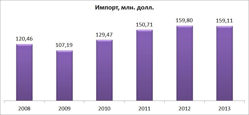 Импорт чая, брендинговое агентство, рынок чая в Украине, маркетинговое исследование, особенности рынка, чайный рынок, виды чая, анализ рынка, тенденции развития, анализ потребителей, предпочтения потребителей, экспорт и импорт, структура рынка, прогнозы и пер