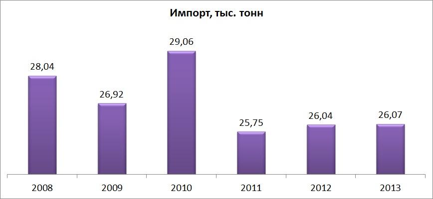Импортеры чая в Украину, брендинговое агентство, рынок чая в Украине, маркетинговое исследование, особенности рынка, чайный рынок, виды чая, анализ рынка, тенденции развития, анализ потребителей, предпочтения потребителей, экспорт и импорт, структура рынка, прогнозы и пер