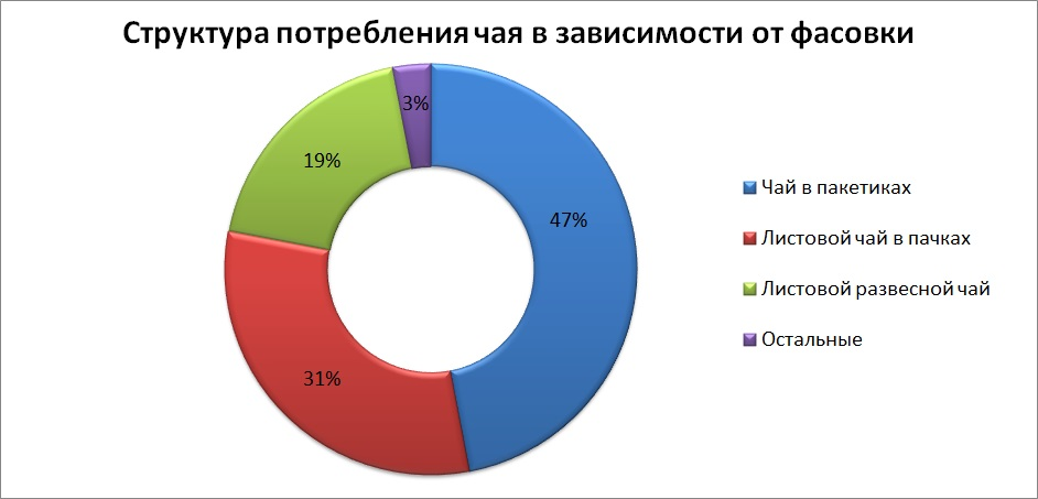 Потребление чая Украина, брендинговое агентство, рынок чая в Украине, маркетинговое исследование, особенности рынка, чайный рынок, виды чая, анализ рынка, тенденции развития, анализ потребителей, предпочтения потребителей, экспорт и импорт, структура рынка, прогнозы и пер