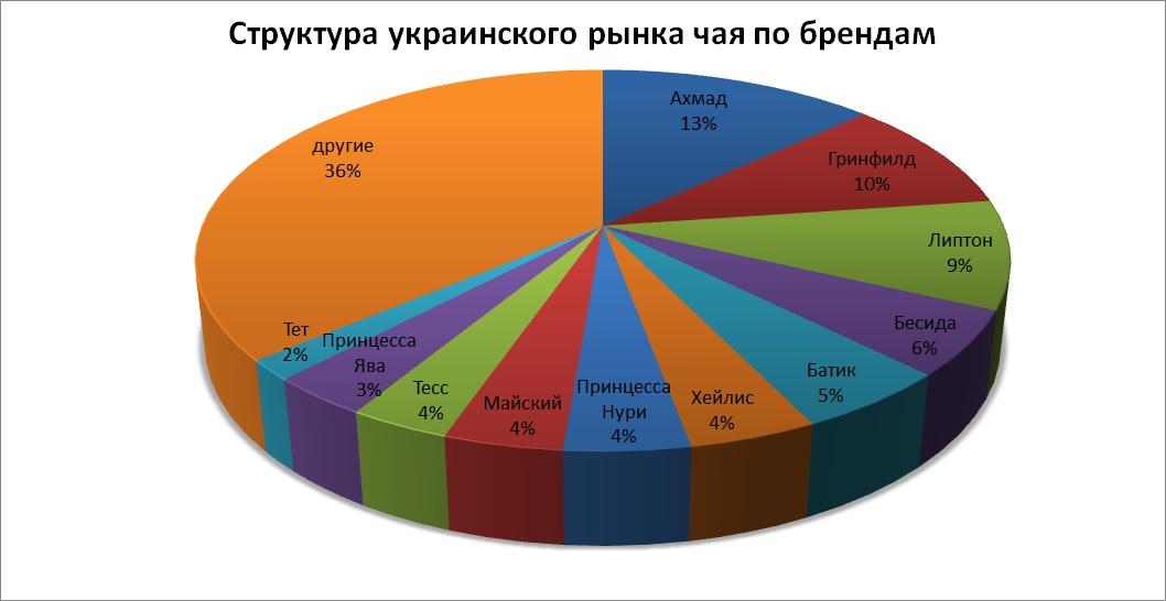 Структура чайного рынка, брендинговое агентство, рынок чая в Украине, маркетинговое исследование, особенности рынка, чайный рынок, виды чая, анализ рынка, тенденции развития, анализ потребителей, предпочтения потребителей, экспорт и импорт, структура рынка, прогнозы и пер