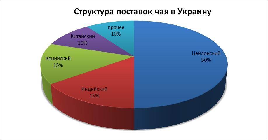 Структура поставок чая, брендинговое агентство, рынок чая в Украине, маркетинговое исследование, особенности рынка, чайный рынок, виды чая, анализ рынка, тенденции развития, анализ потребителей, предпочтения потребителей, экспорт и импорт, структура рынка, прогнозы и пер
