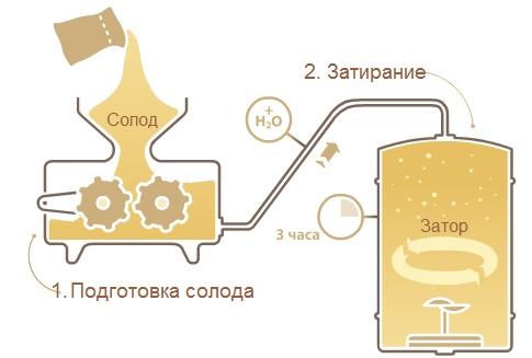 Как сделать солод для пива