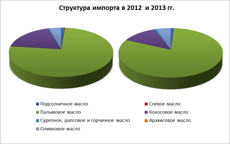 масла в Украине. Самые