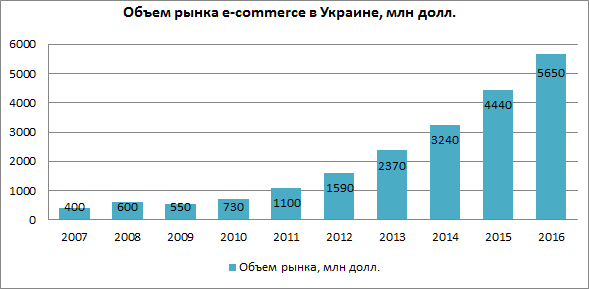 рынок e-commerce украины