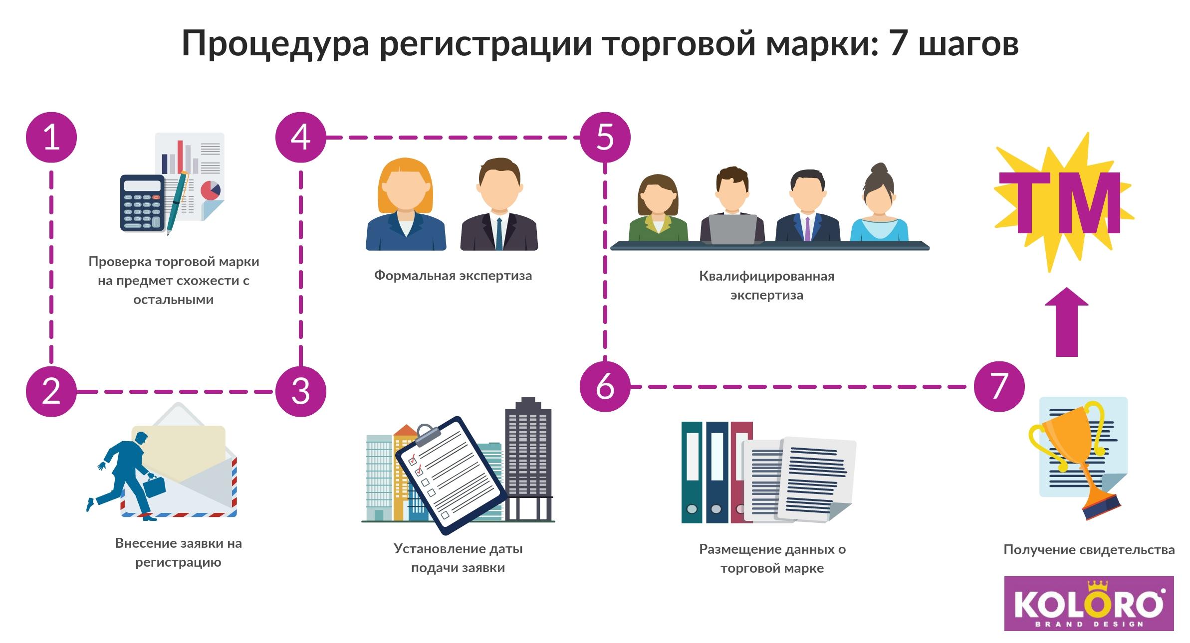 марка торговая регистрация инструкция