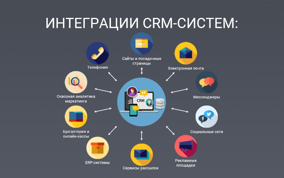 Оптимизация и интеграция CRM систем