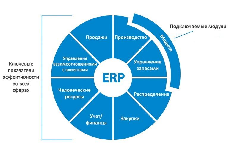 Разработка и внедрение ERP