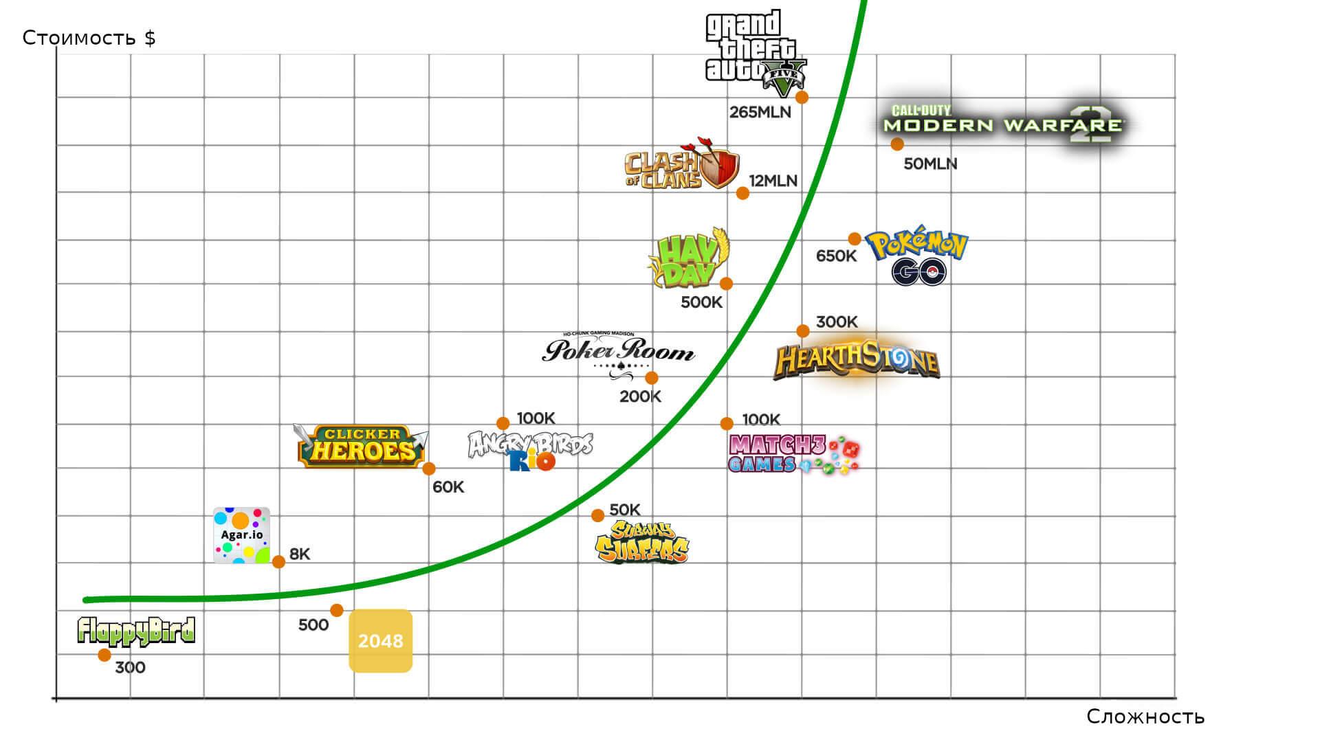 цена разработки игр
